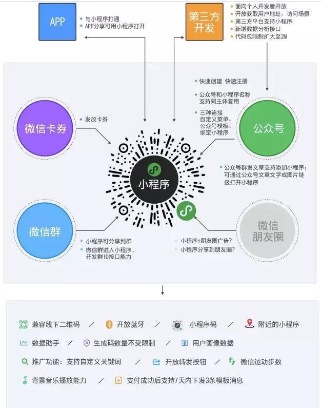 微信小程序如何串联微信生态